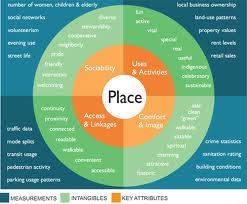 Source: placemakingchicago.com