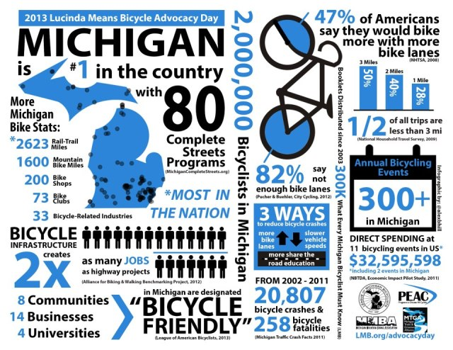 Source: League of Michigan Bicyclists