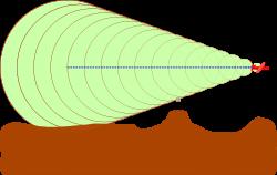 Source: en.wikipedis.org